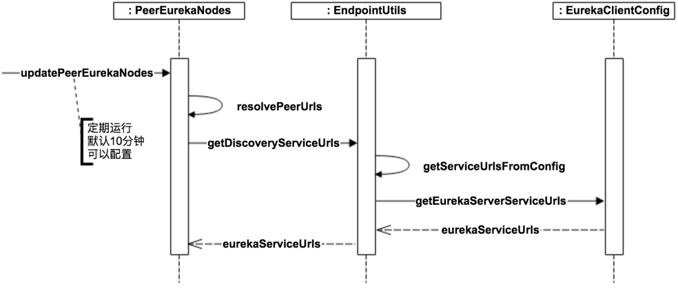 eureka-server-peer-discovery