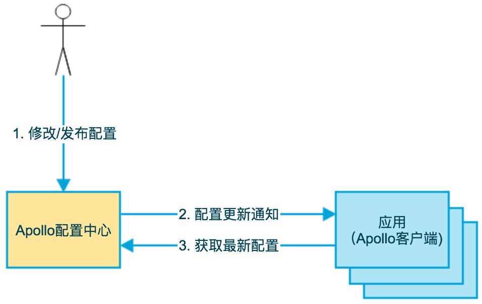 Apollo配置中心介绍
